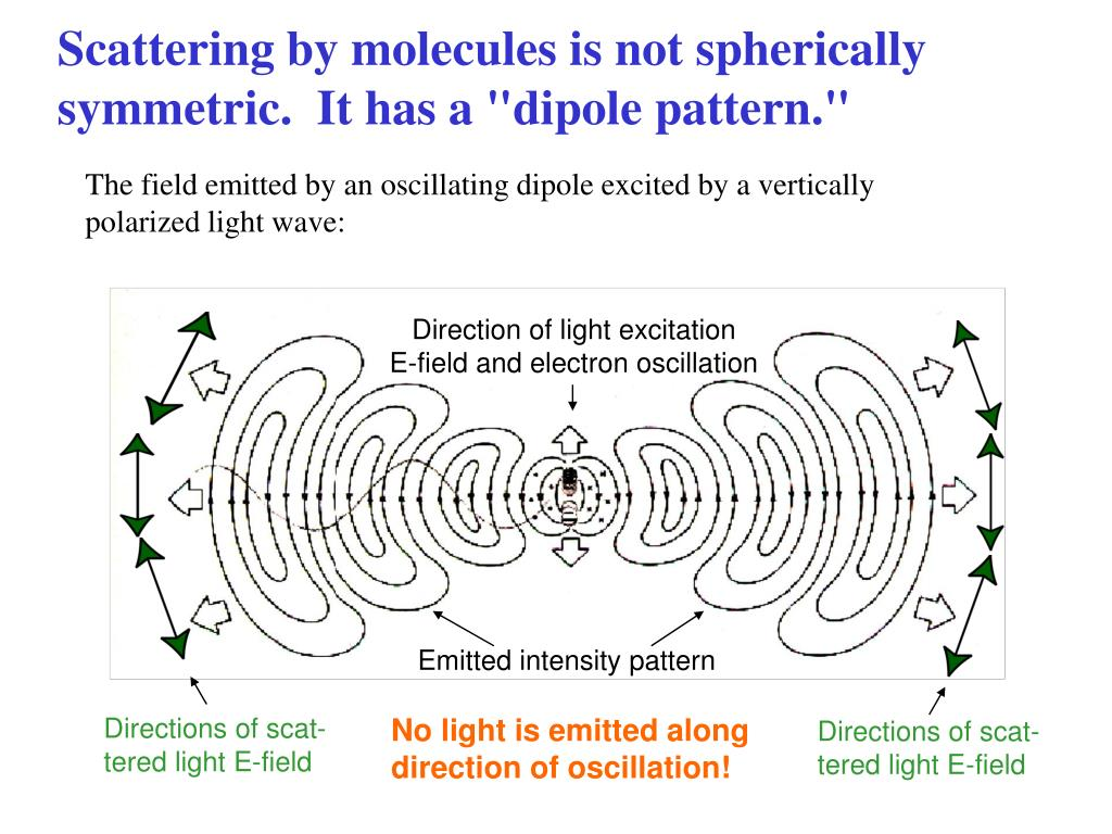 Direction of light excitation