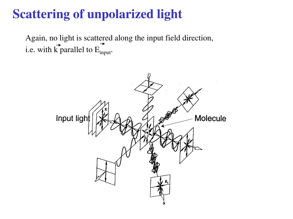 Scattering of unpolarized light