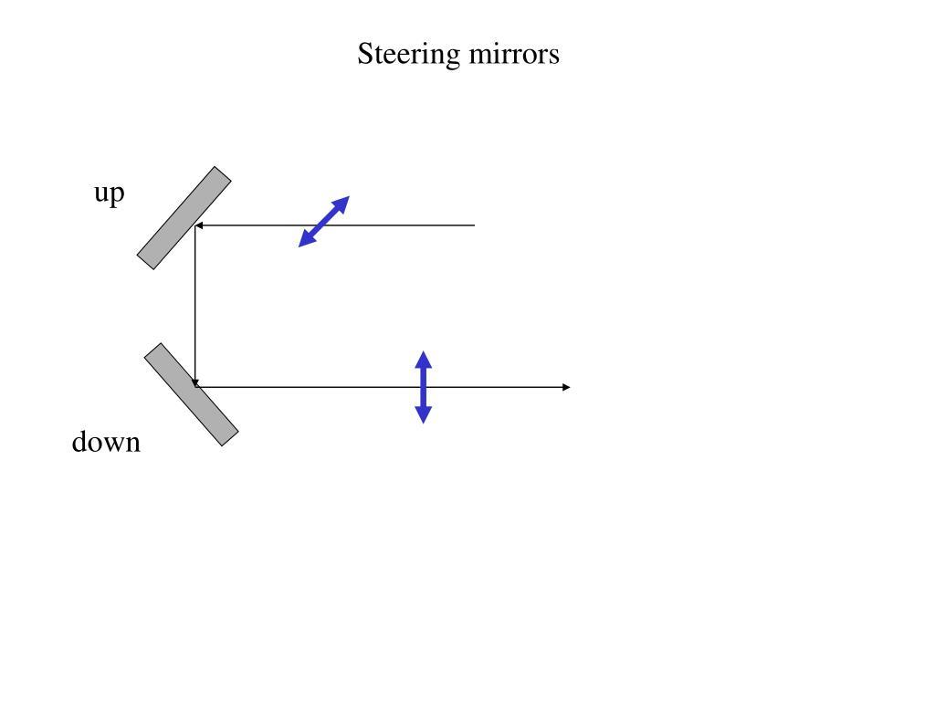 Steering mirrors