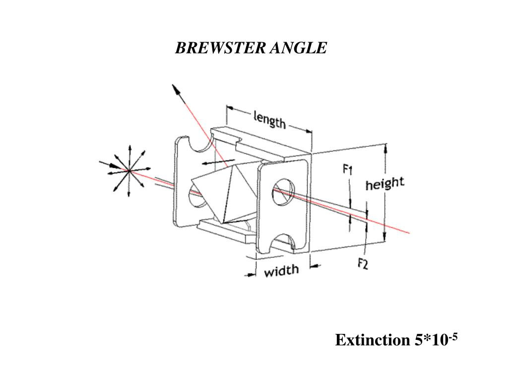 BREWSTER ANGLE
