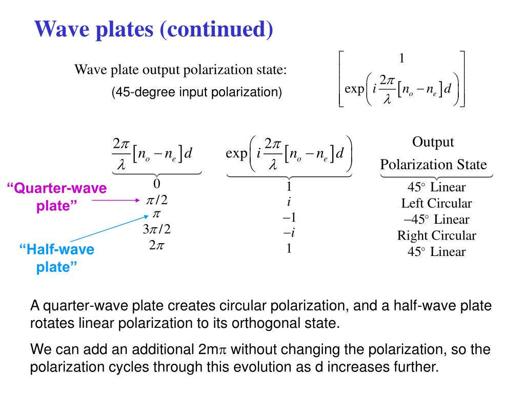 Wave plates (continued)