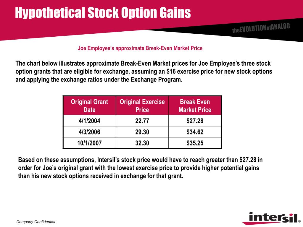 Hypothetical Stock Option Gains