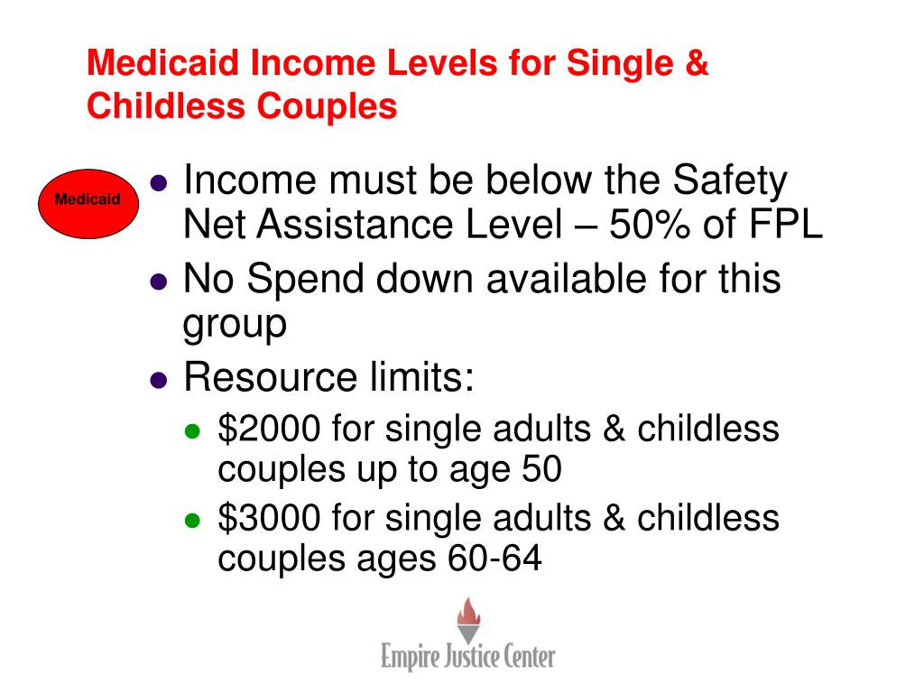 Medicaid Income Levels for Single & Childless Couples