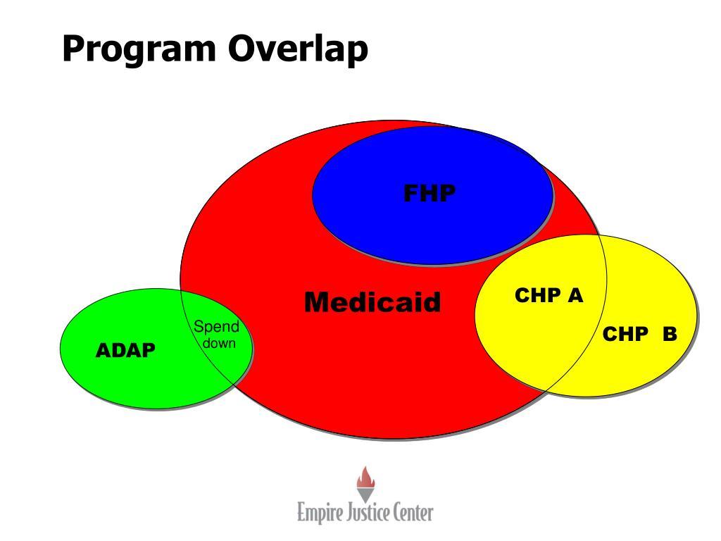 Program Overlap