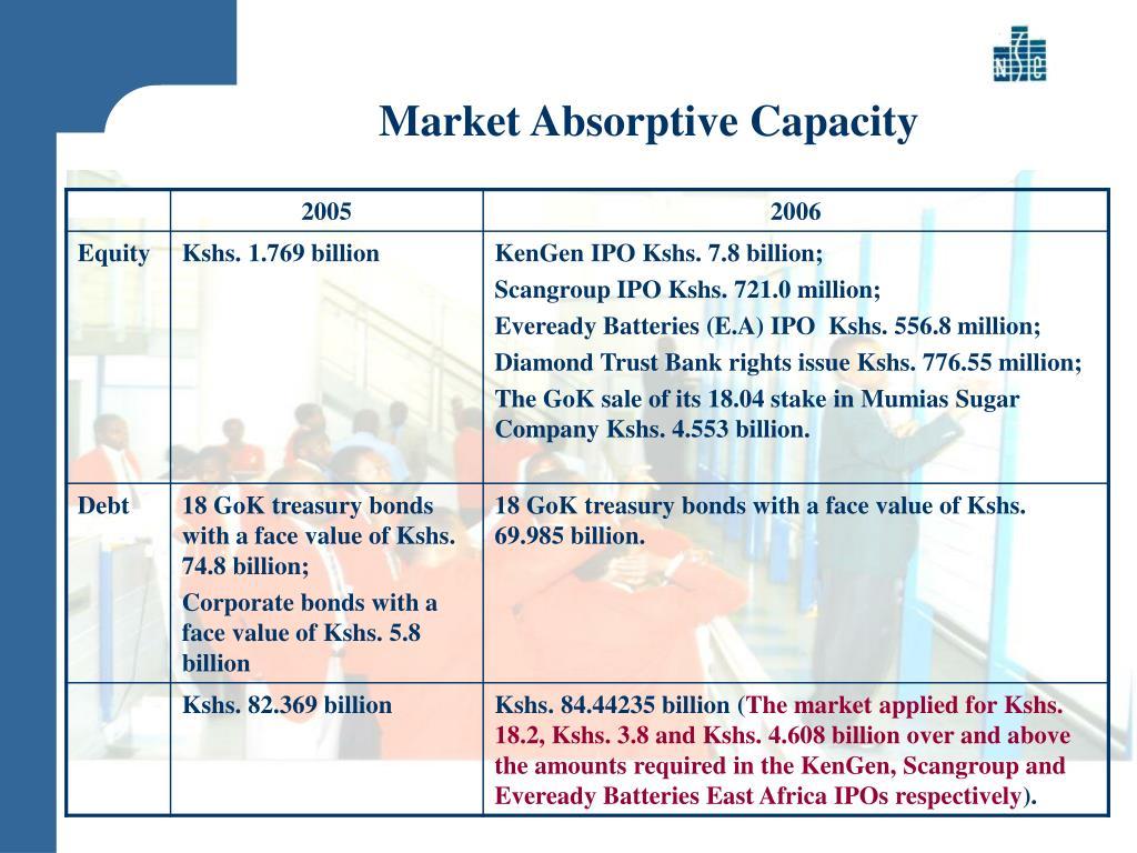 Market Absorptive Capacity