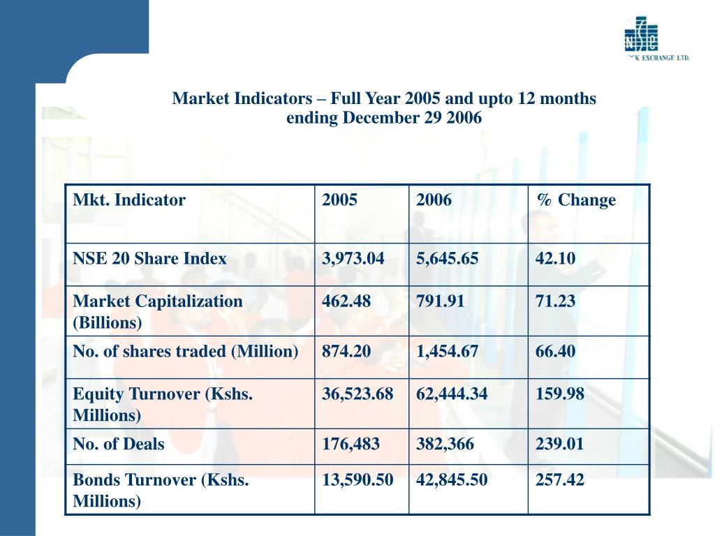 Market Indicators – Full Year 2005 and upto 12 months ending December 29 2006