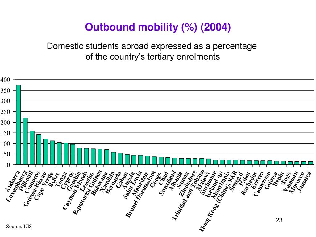 Outbound mobility (%) (2004)