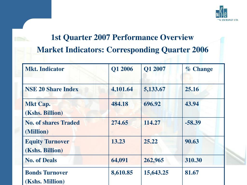 1st Quarter 2007 Performance Overview