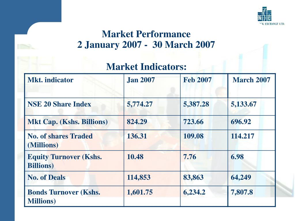 Market Performance
