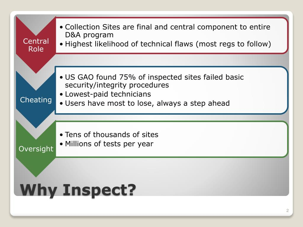 Why Inspect?