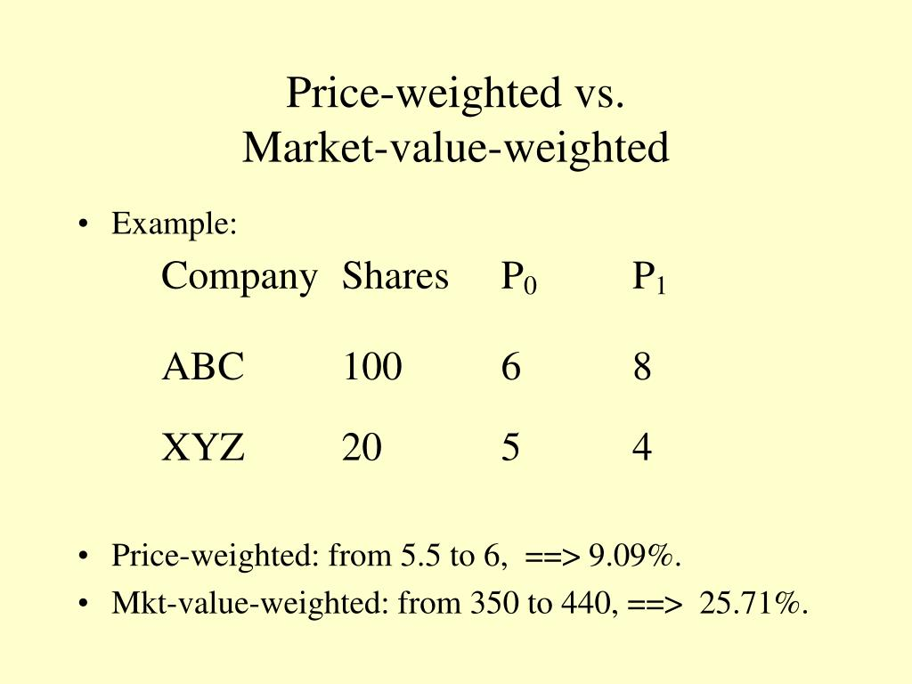 Price-weighted vs.