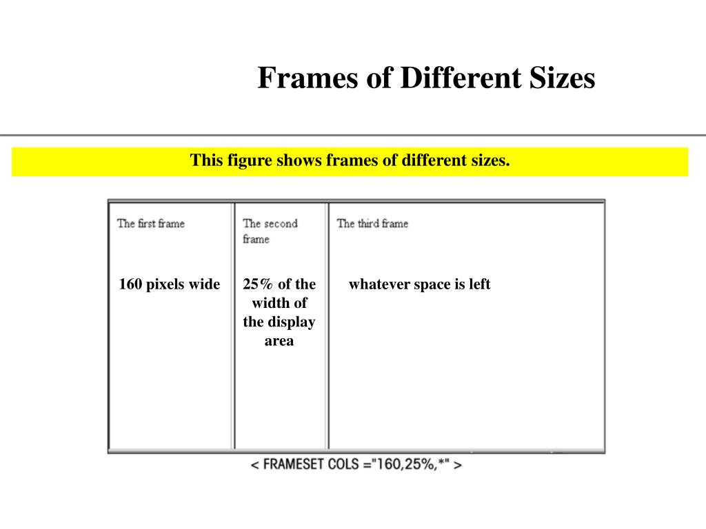 Frames of Different Sizes