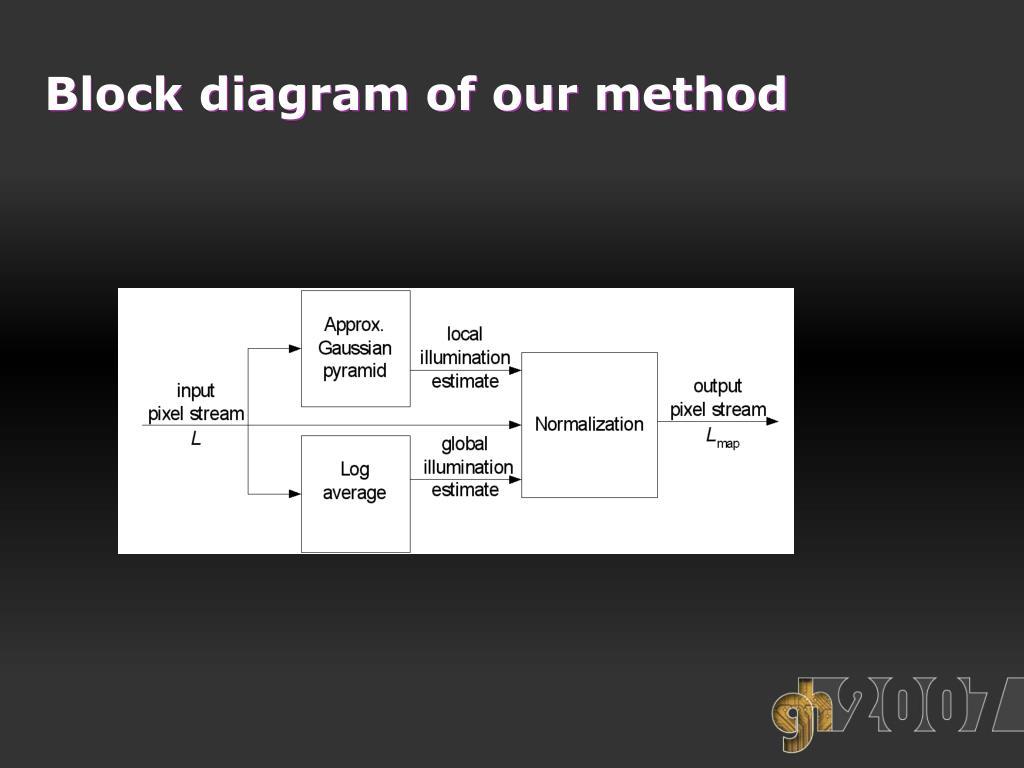 Block diagram of our method