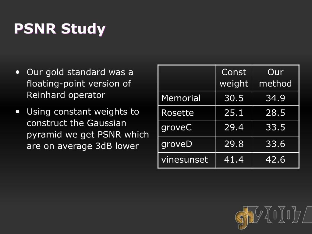 PSNR Study
