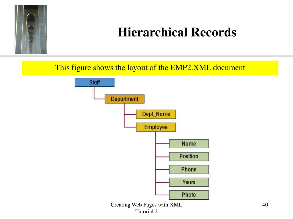 Hierarchical Records