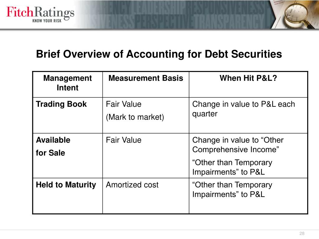 Brief Overview of Accounting for Debt Securities