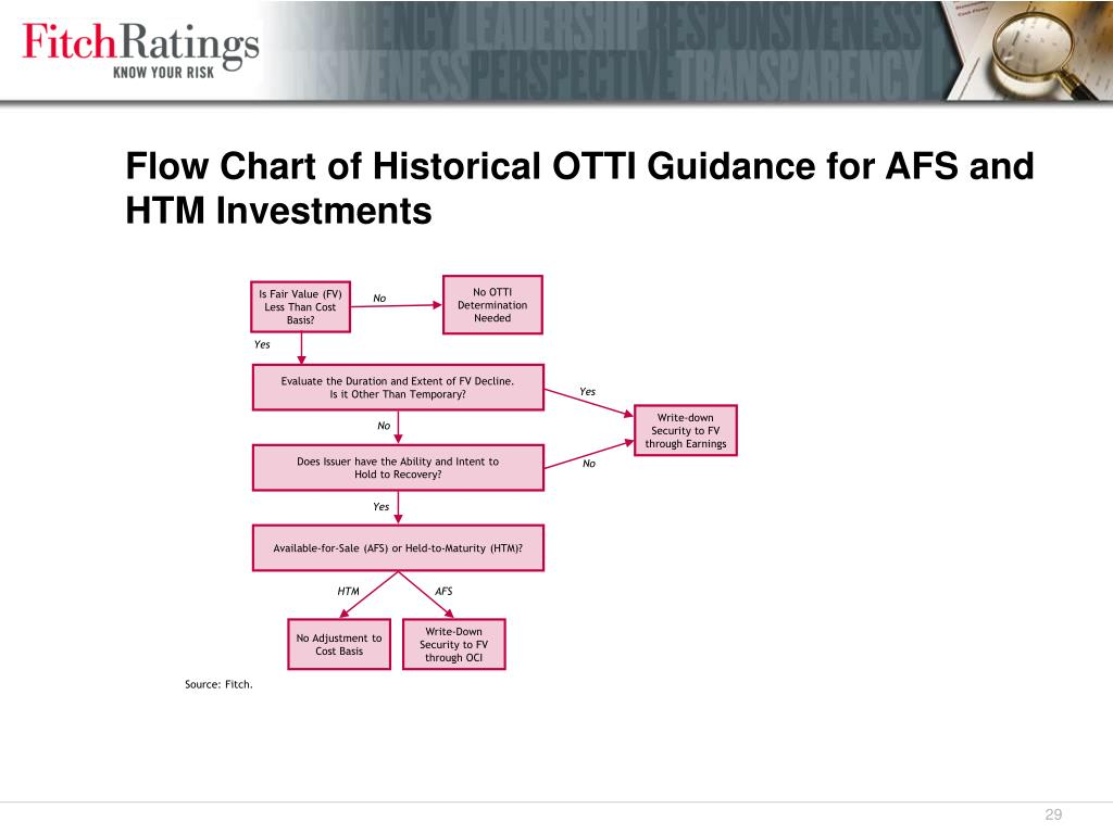 Flow Chart of Historical OTTI Guidance for AFS and HTM Investments