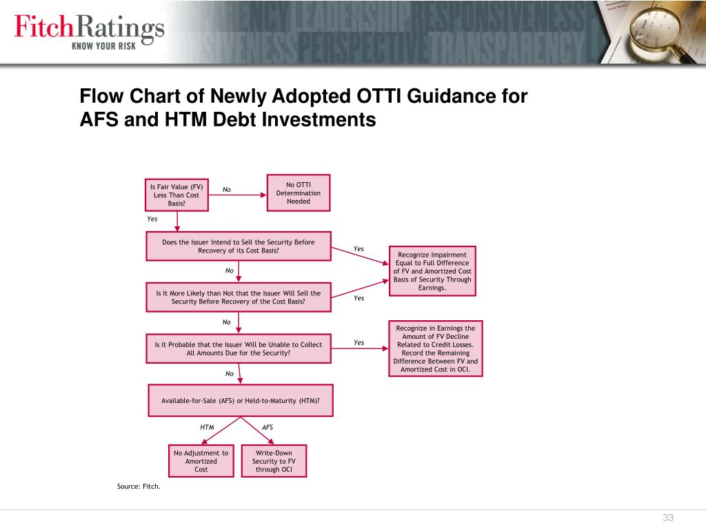 Flow Chart of Newly Adopted OTTI Guidance for