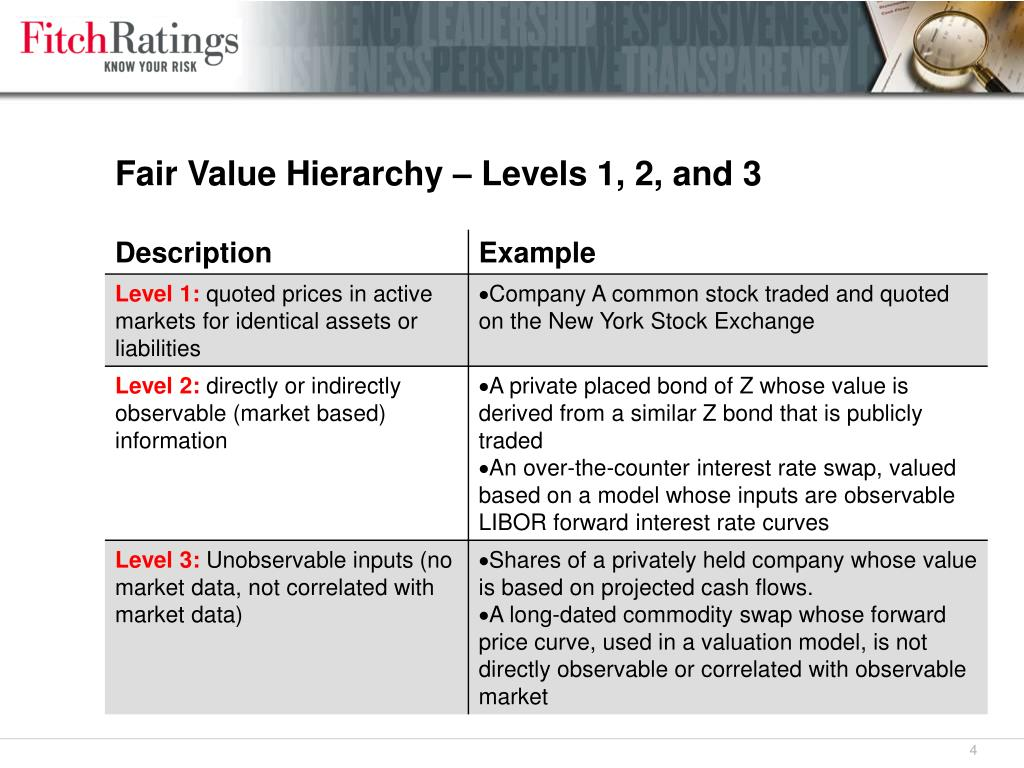 Fair Value Hierarchy – Levels 1, 2, and 3