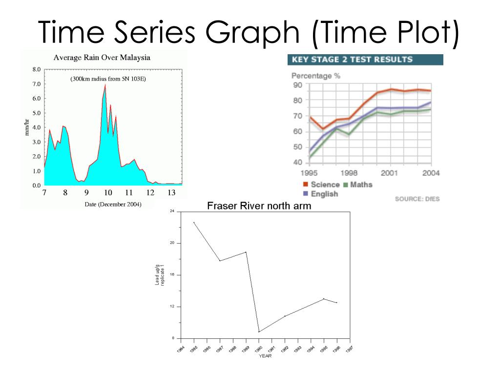 Time Series Graph (Time Plot)
