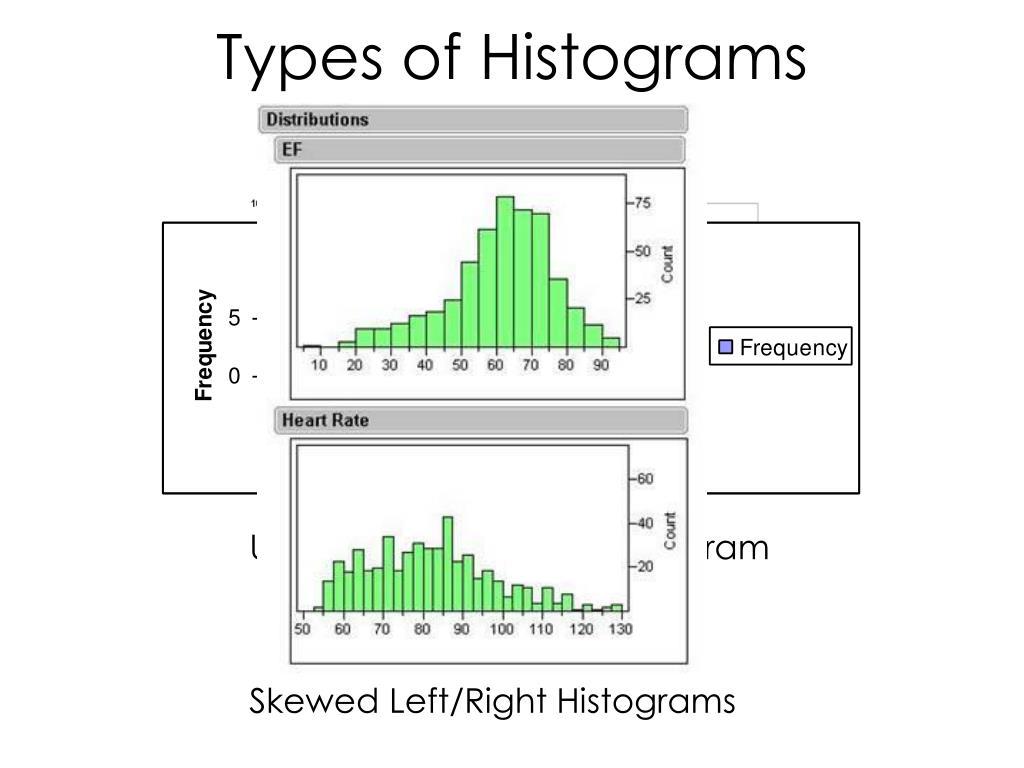 Uniform/Rectangular Histogram