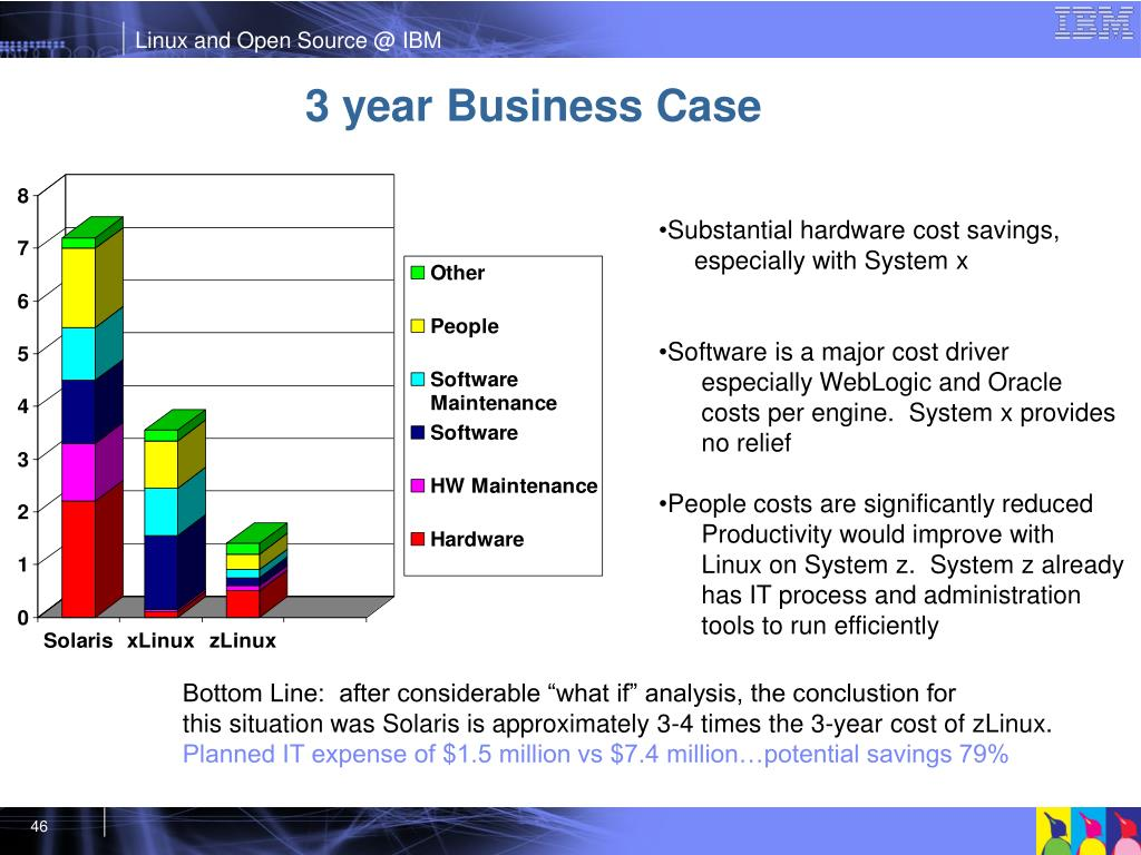 3 year Business Case