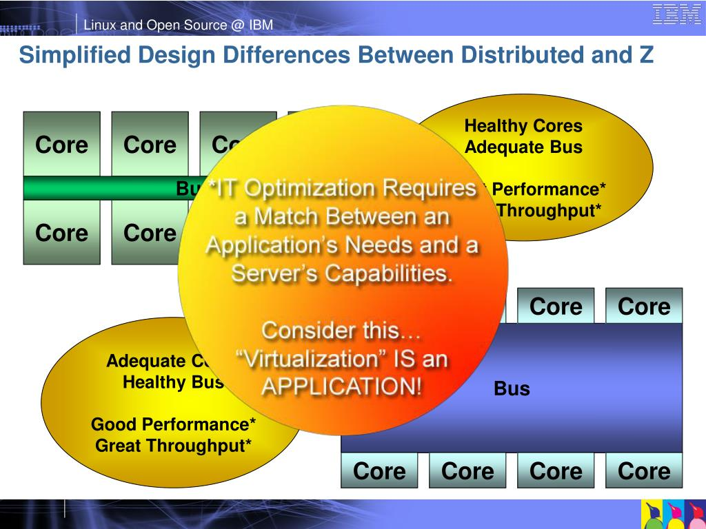 Simplified Design Differences Between Distributed and Z