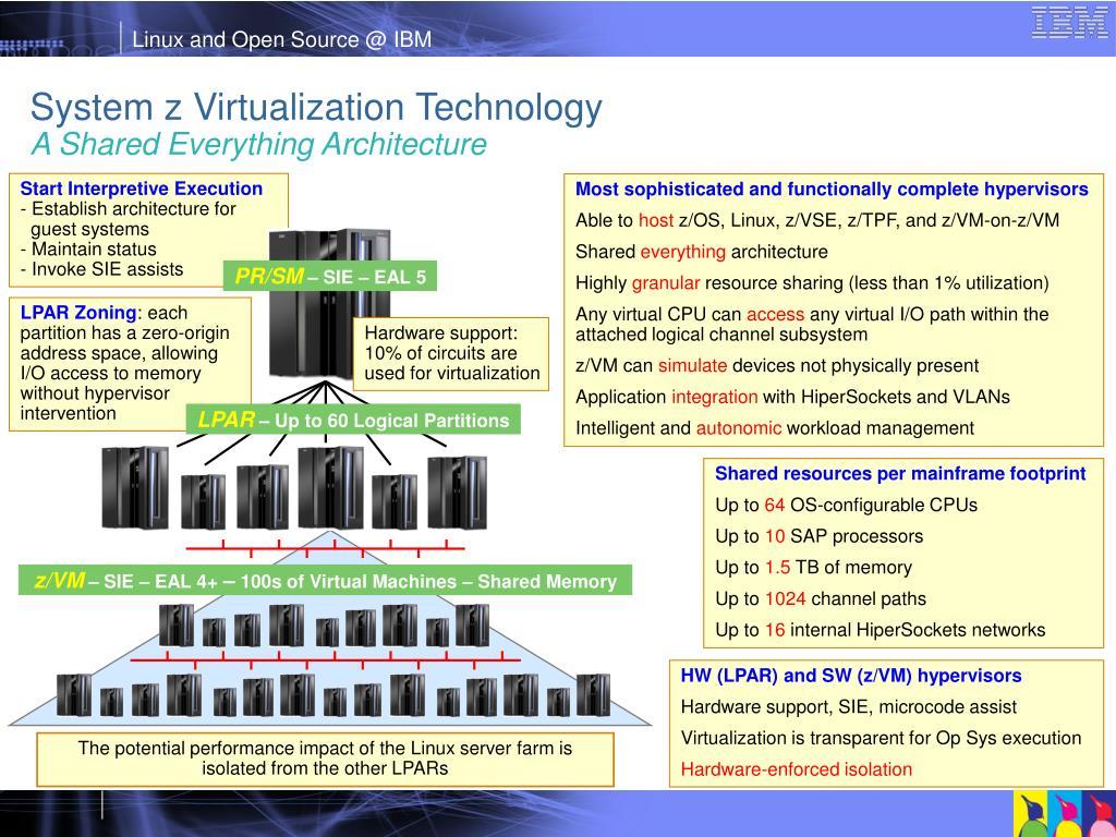 System z Virtualization Technology