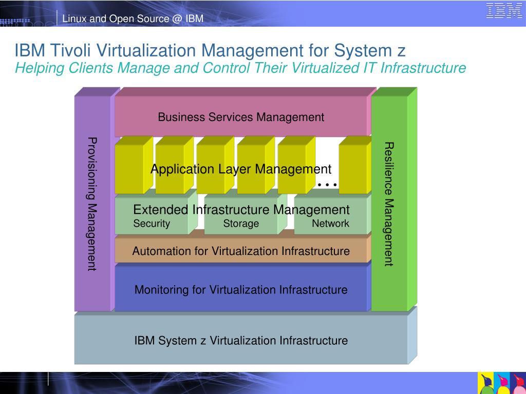 Business Services Management