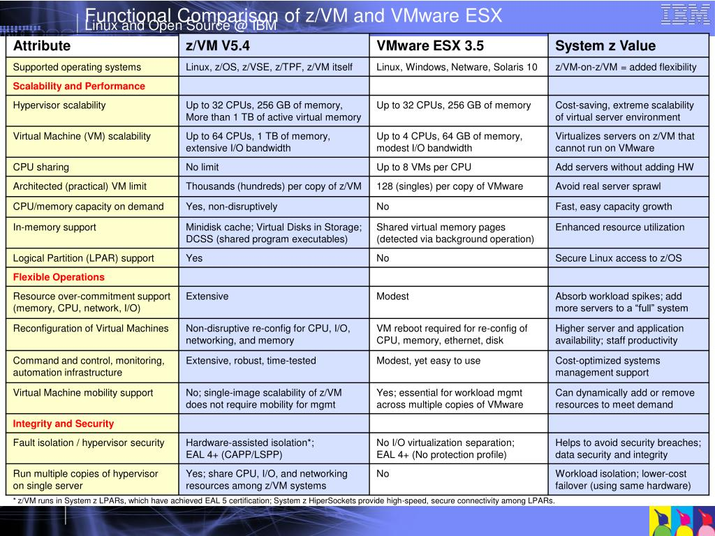 Functional Comparison of z/VM and VMware ESX