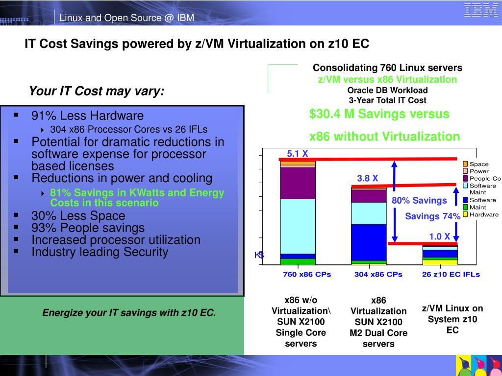 IT Cost Savings powered by z/VM Virtualization on z10 EC