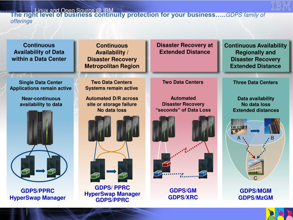 The right level of business continuity protection for your business…..
