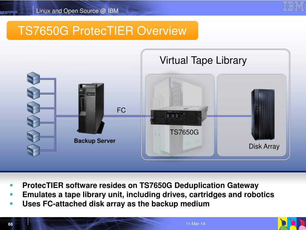 ProtecTIER software resides on TS7650G Deduplication Gateway