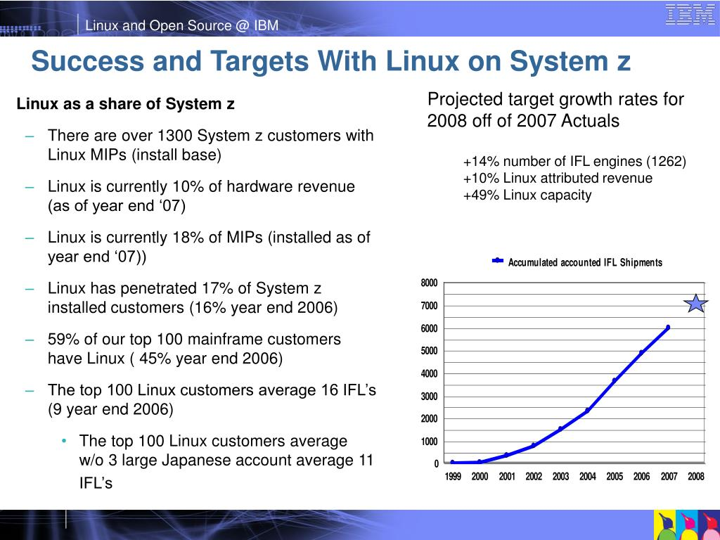 Success and Targets With Linux on System z