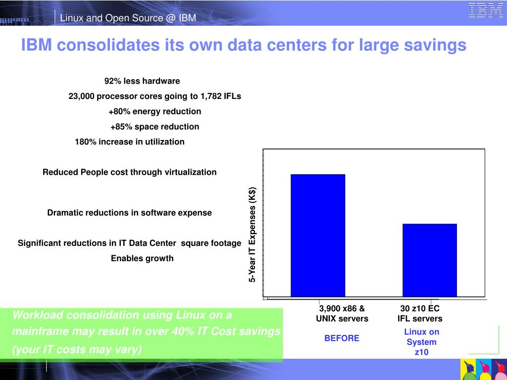 IBM consolidates its own data centers for large savings
