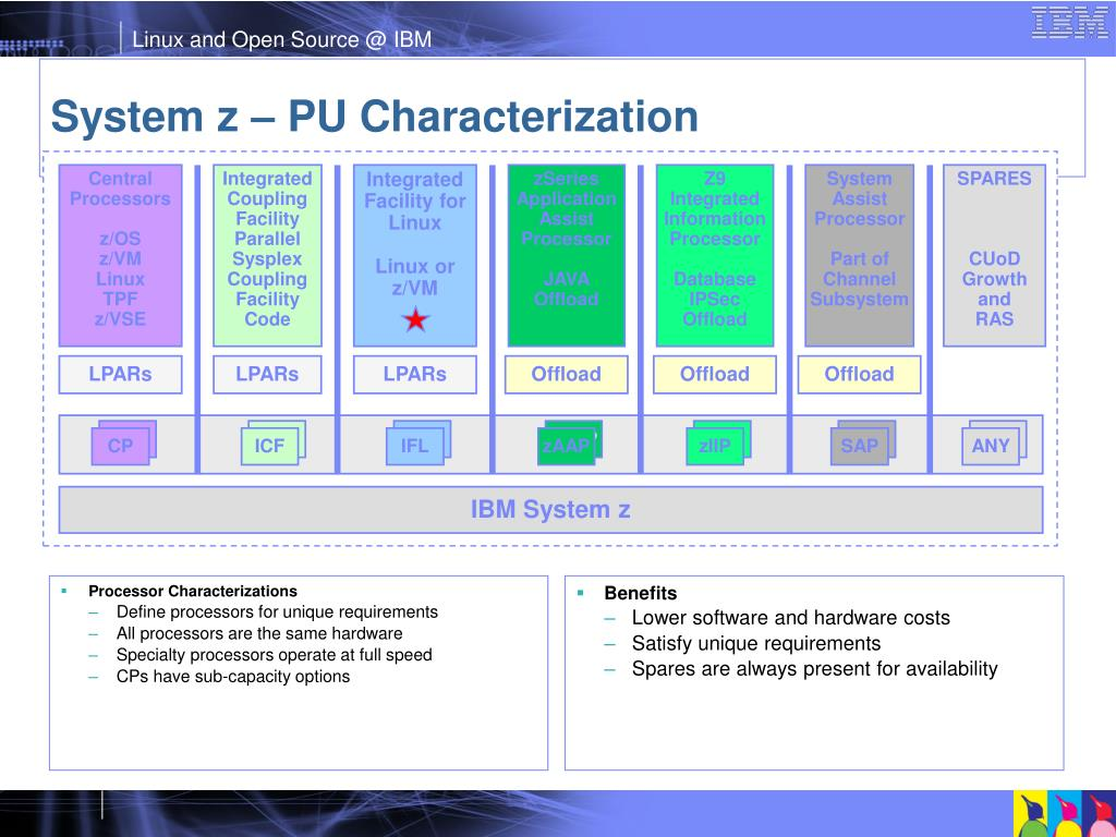 Processor Characterizations