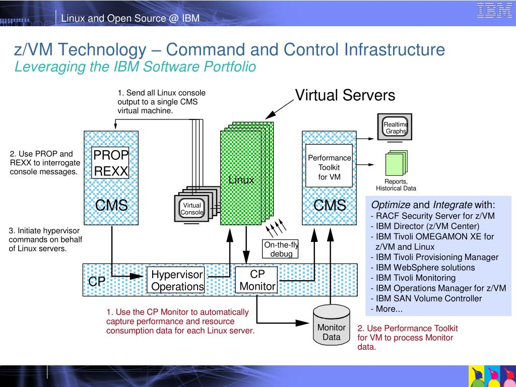 z/VM Technology – Command and Control Infrastructure