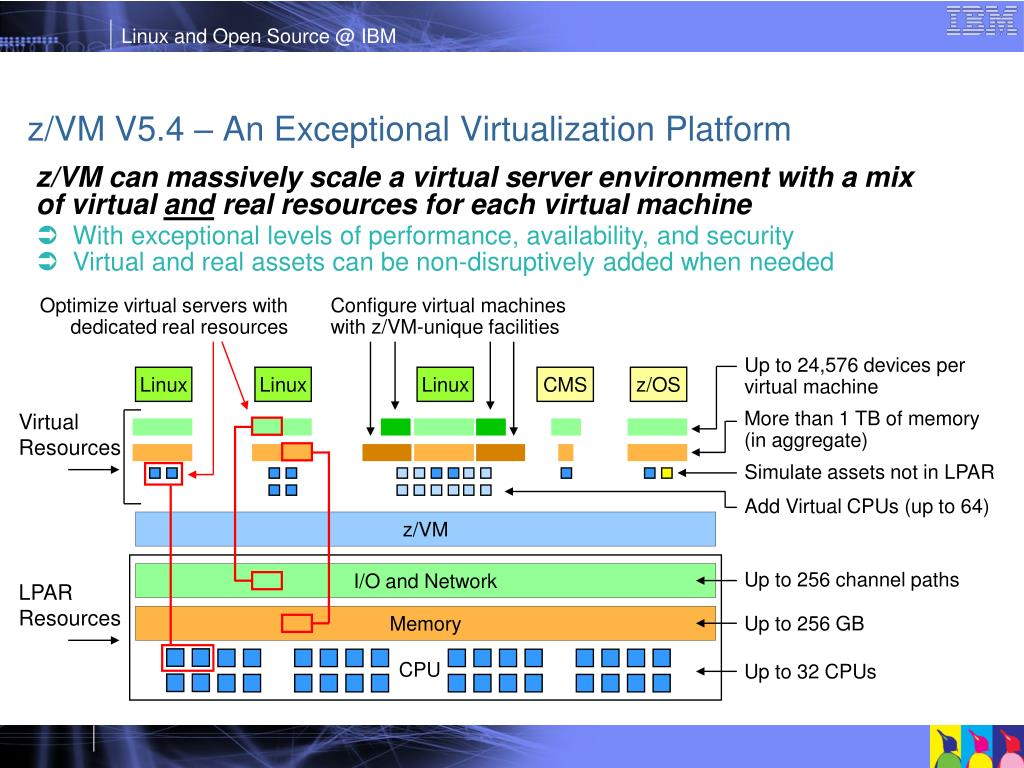 Optimize virtual servers with