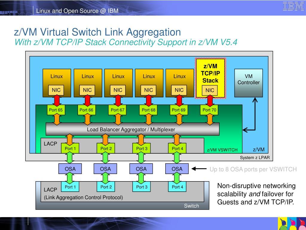 z/VM TCP/IP
