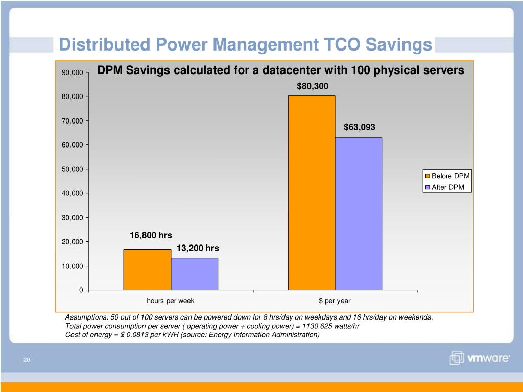 DPM Savings calculated for a datacenter with 100 physical servers