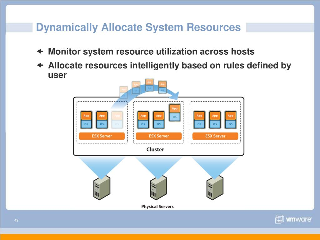 Dynamically Allocate System Resources