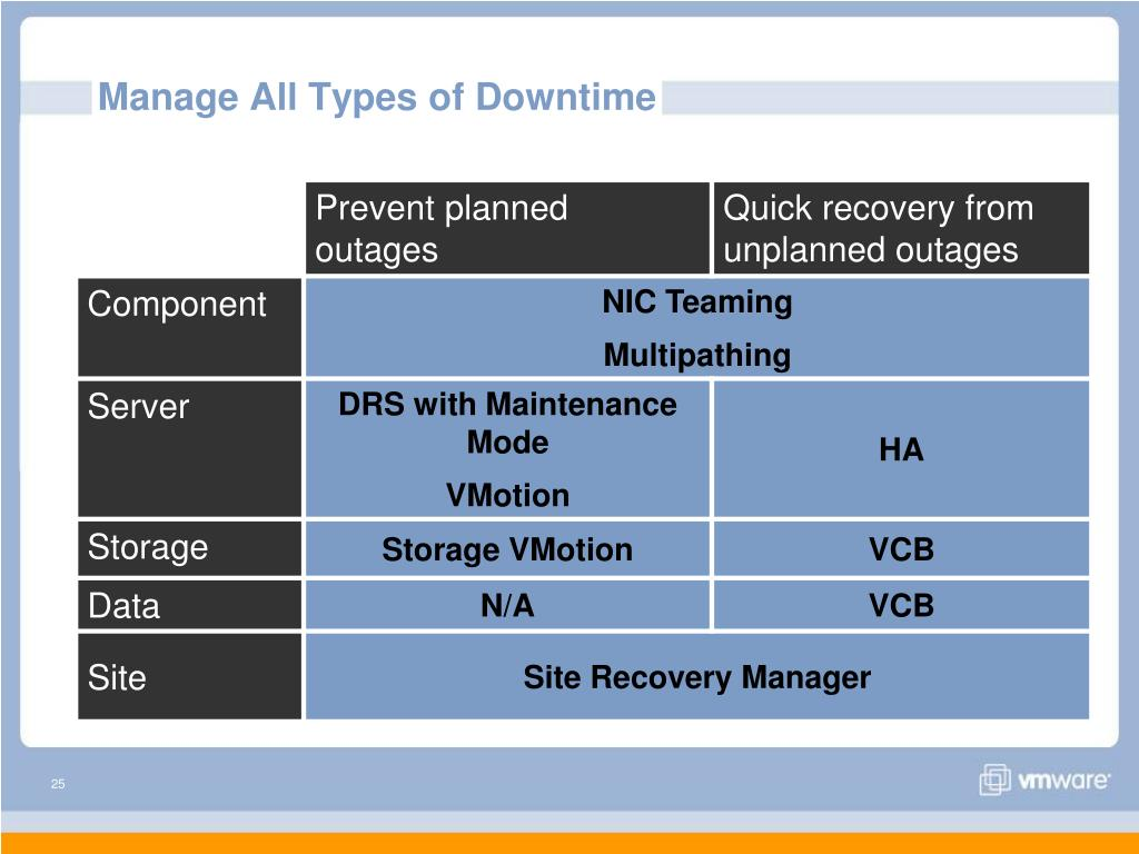 Manage All Types of Downtime