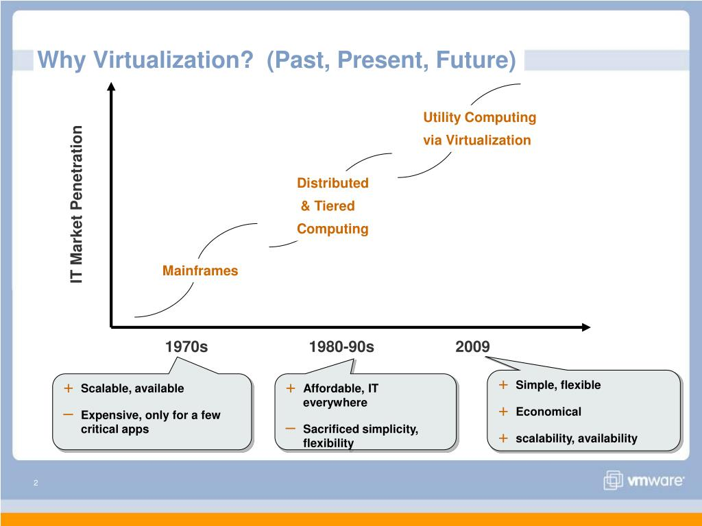 Why Virtualization?  (Past, Present, Future)