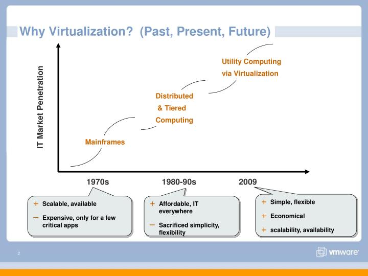 Why virtualization past present future