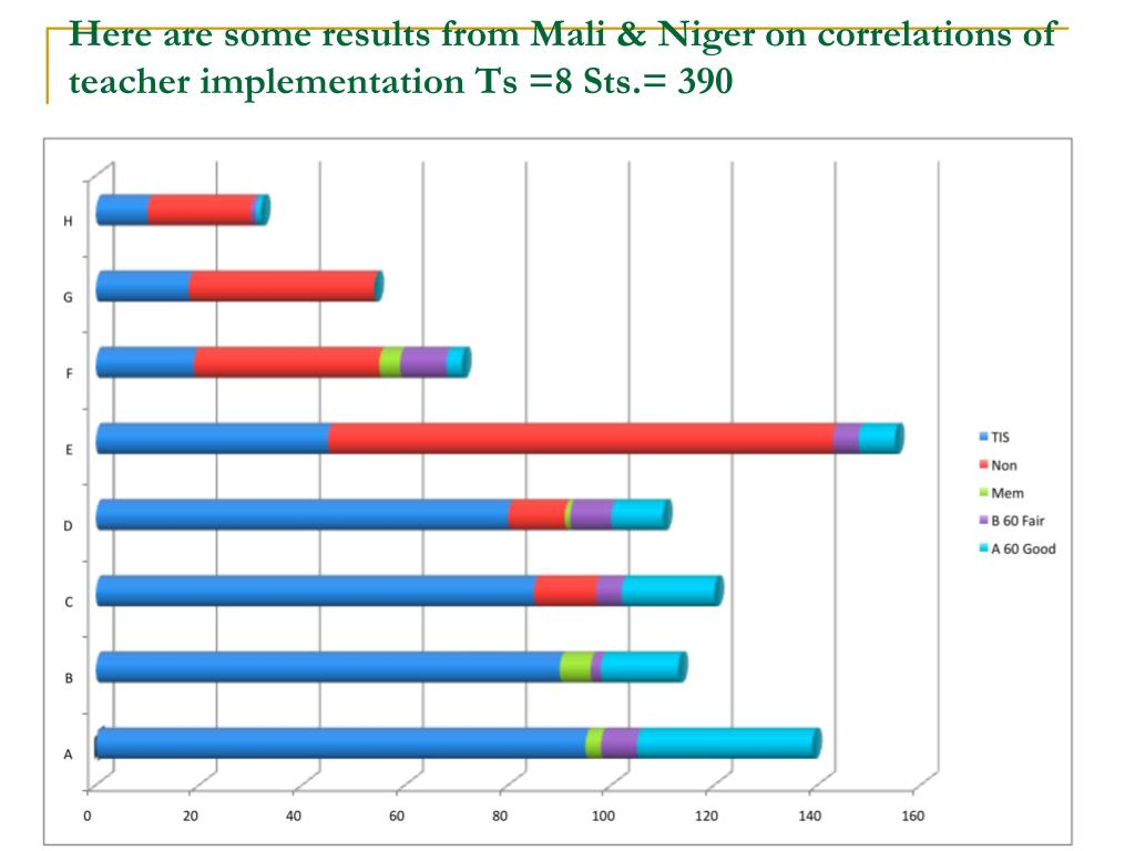 Here are some results from Mali & Niger on correlations of teacher implementation Ts =8 Sts.= 390