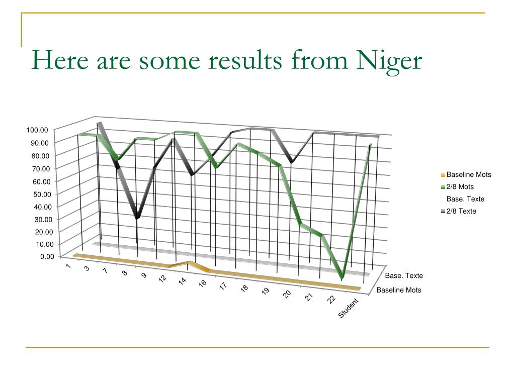 Here are some results from Niger