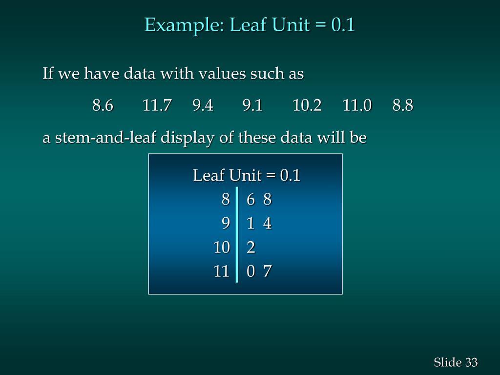 Example: Leaf Unit = 0.1