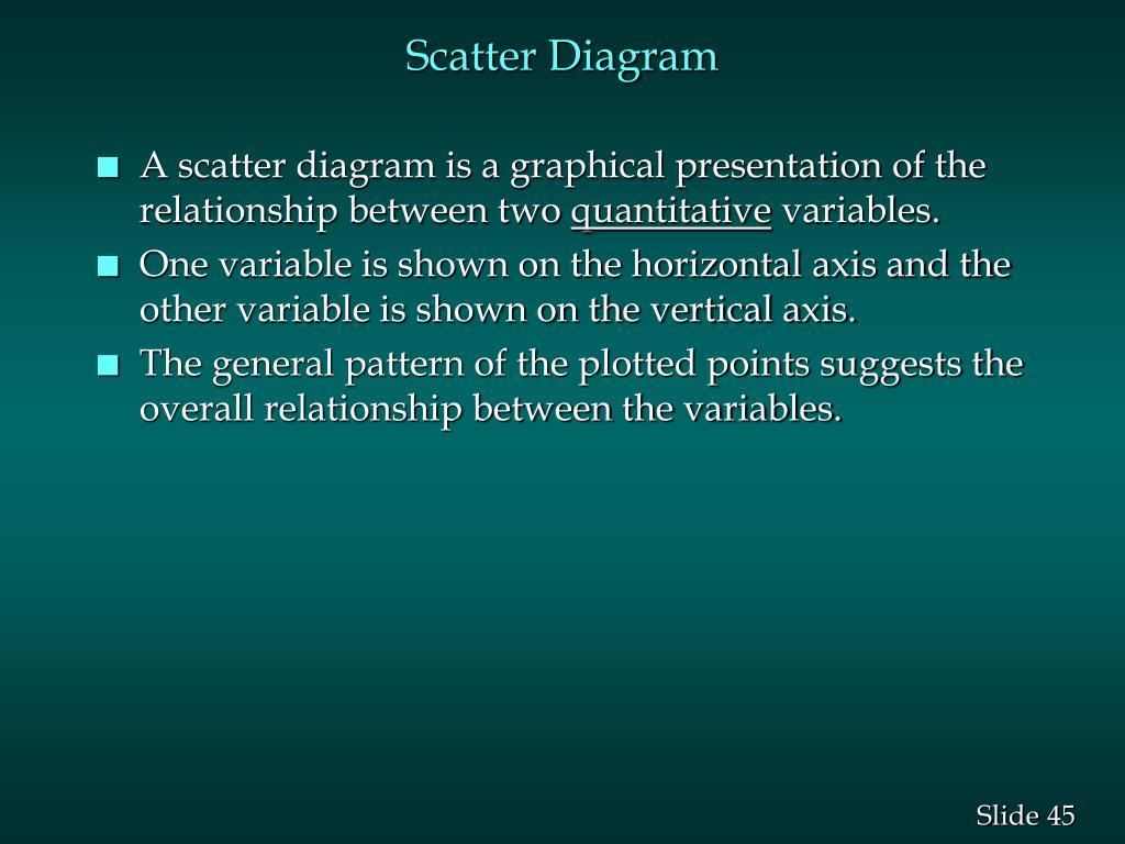 Scatter Diagram