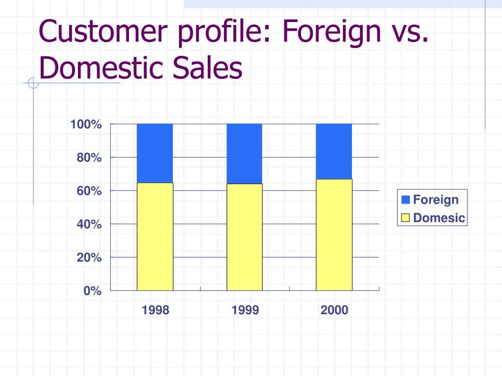 Customer profile: Foreign vs. Domestic Sales