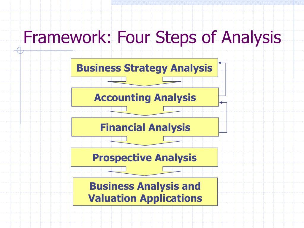 Framework: Four Steps of Analysis
